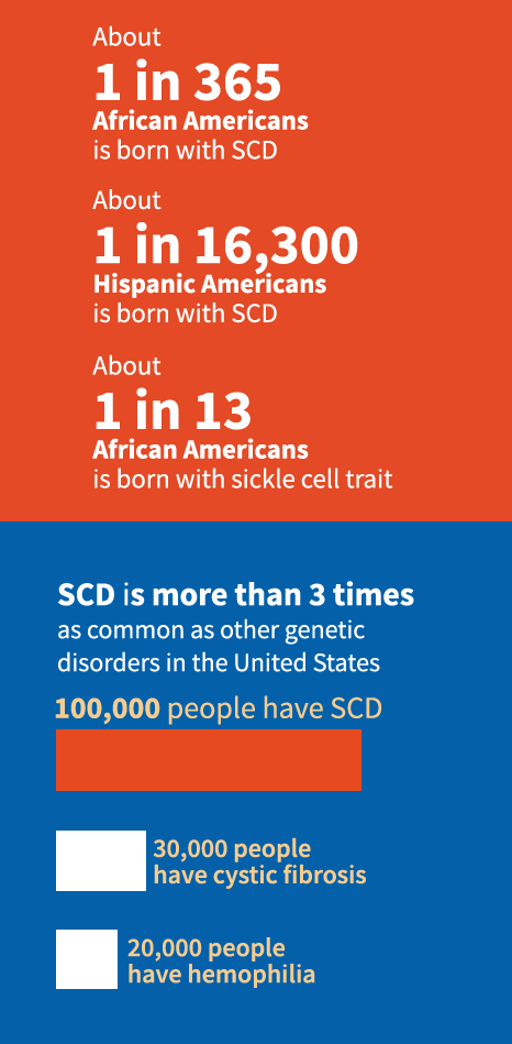 Sickle cell disease facts