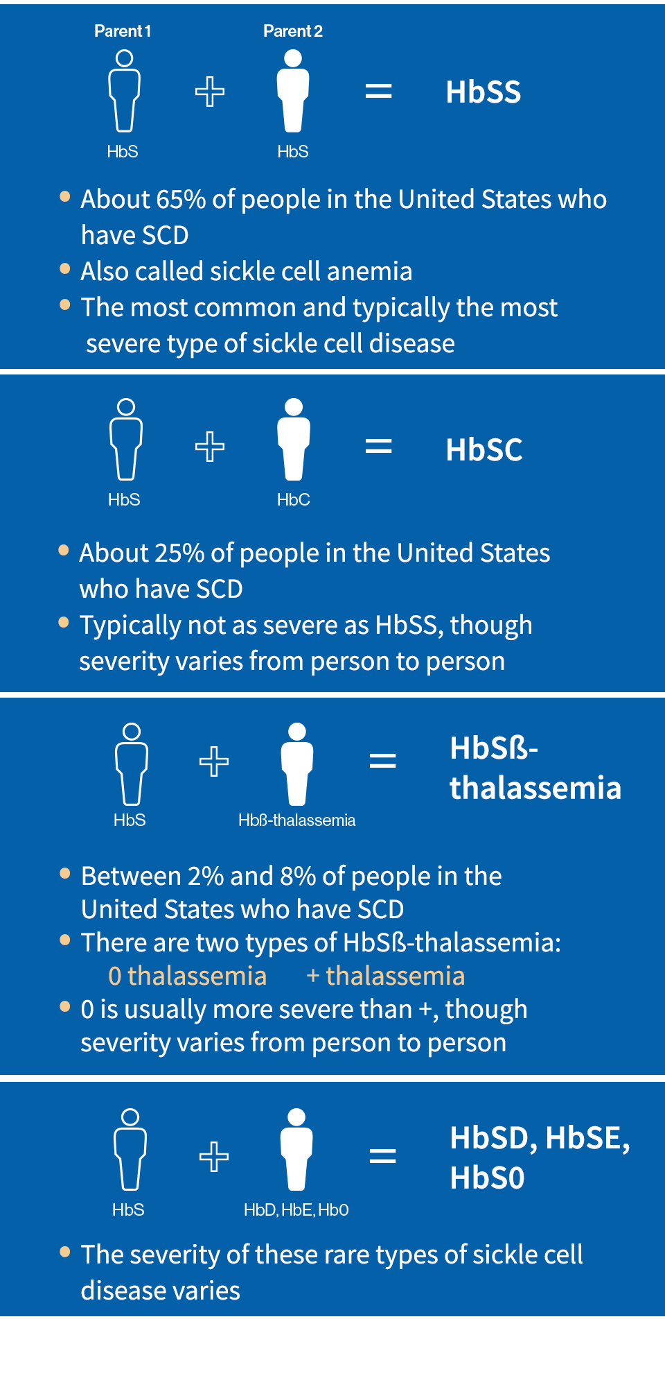 Sickle cell disease types